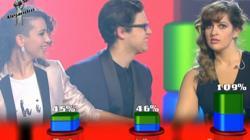 Resultado de las votaciones del equipo de Alejandro Sanz.