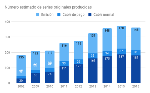 Incremento de las series desde el año 2002, sin las paltaformas de streaming