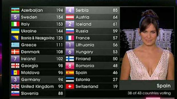 Momento de las votaciones de Eurovisión