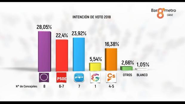 Reparto de concejales según la intención de voto en este 2018.