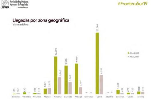 El gráfico de la APDHA