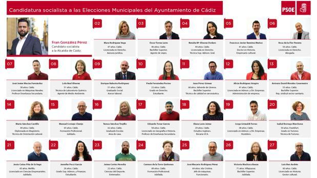 Lista del PSOE de Cádiz para las próximas Elecciones Municipales.