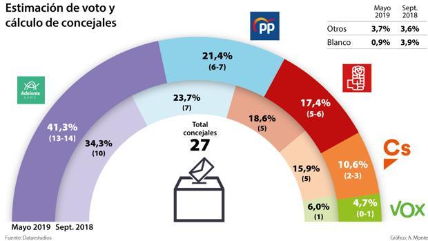 Adelante Cádiz podría conseguir entre 13 y 14 concejales.