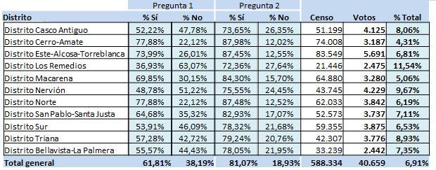 Los Remedios y Nervión, únicos distritos que votaron «no» a los nuevos días de Feria