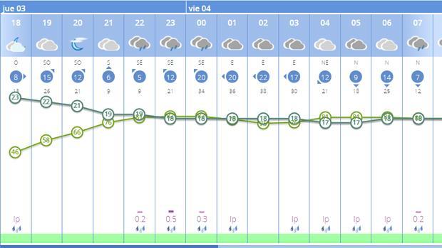 Riesgo de lluvia a partir de las 22:00 horas, según Aemet