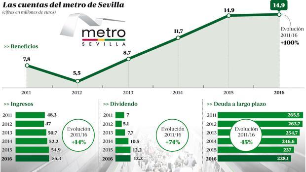 Gráfico explicativo de la evolución del Metro de Sevilla en términos económicos