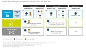 Cumplir en 2050 con los compromisos de reducción de emisiones le costará a España 385.000 millones
