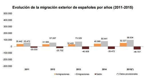 Evolución de la migración exterior de españoles por años 2011-2015