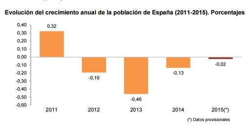 Evolución del crecimiento anual de la población de España 2011-2015