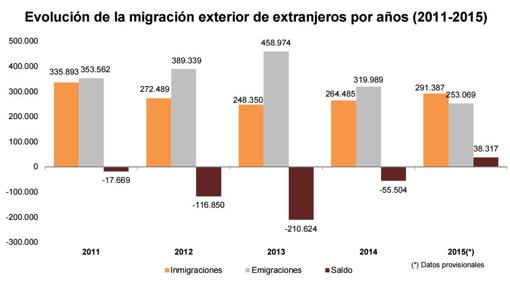 Evolución de la migración exterior de extranjeros por años 2011-2015