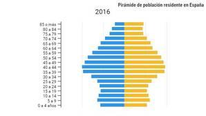 La inestabilidad de la pirámide: nueve pasos al suicidio demográfico español