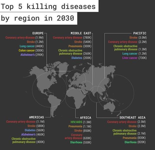 ¿De qué enfermedades moriremos en 2030?