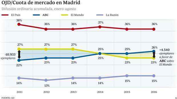 ABC consolida su ventaja en Madrid como segundo diario en 2016