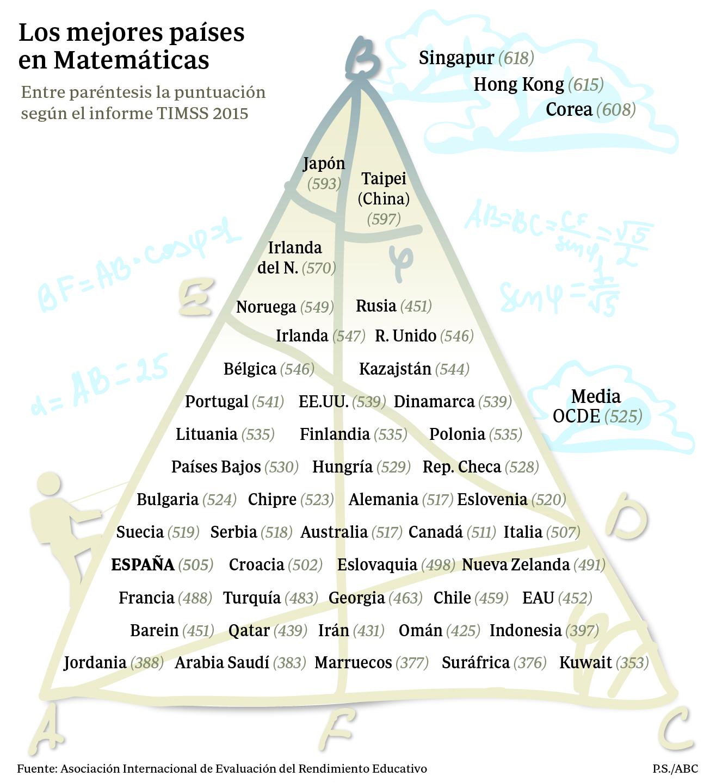 Educación:  Menos es más, la clave del éxito de Singapur en Matemáticas y Ciencias