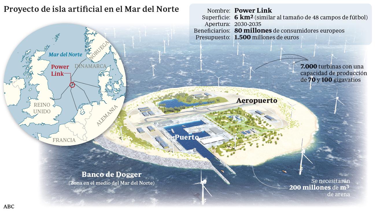 Una isla artificial albergará el mayor parque eólico de Europa