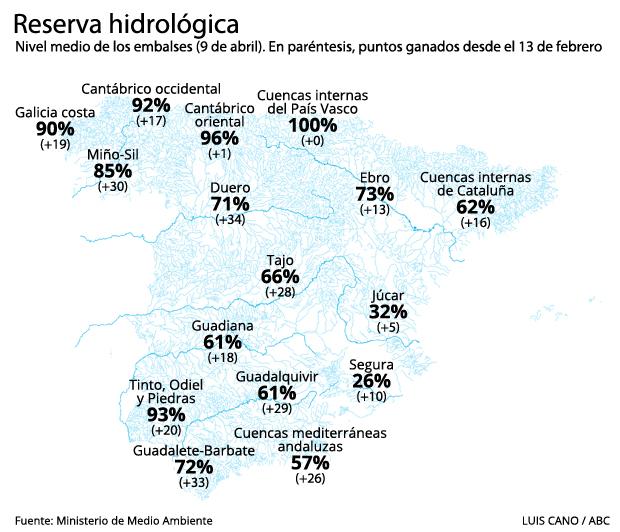 Reserva hidráulica de España a 9 de abril de 2018