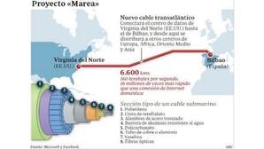 Telefónica se reserva el derecho a comprar parte del cable submarino de Facebook y Microsoft