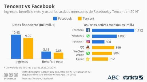 Gráfico comparativo entre Facebook y Tencent en 2016 de Statista