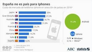 ¿Cambiará el iPhone 7 la apatía de los españoles hacia los iPhones?