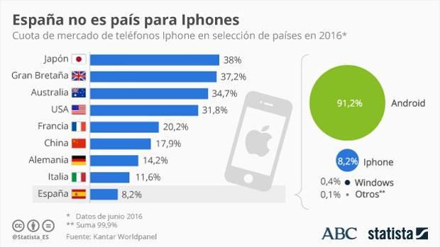 Este gráfico apunta la cuota de mercado del iPhone