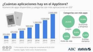 Apple Store: un negocio redondo