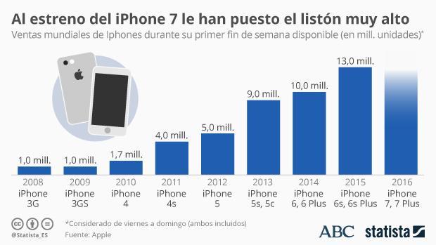 Apple: el iPhone 7 viene con el listón muy alto