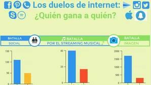 Infografía: ¿Quién gana a quién en internet?
