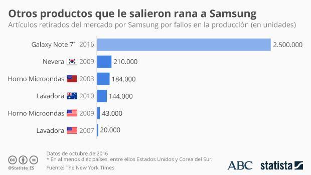 Lavadoras y hornos: otros fiascos de Samsung más allá del Note 7
