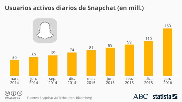 Snapchat: el fantasma que asusta a Facebook
