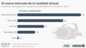 Esto es lo que tiene que hacer la realidad virtual para triunfar de verdad en 2017