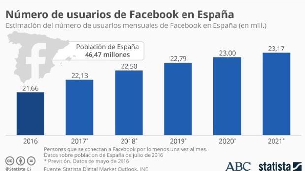 Facebook:  Casi la mitad de los españoles tienen Facebook