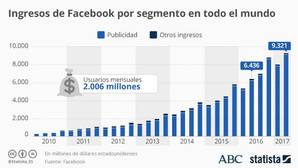 La imparable trayectoria de Facebook: de Harvard a su actual expansión