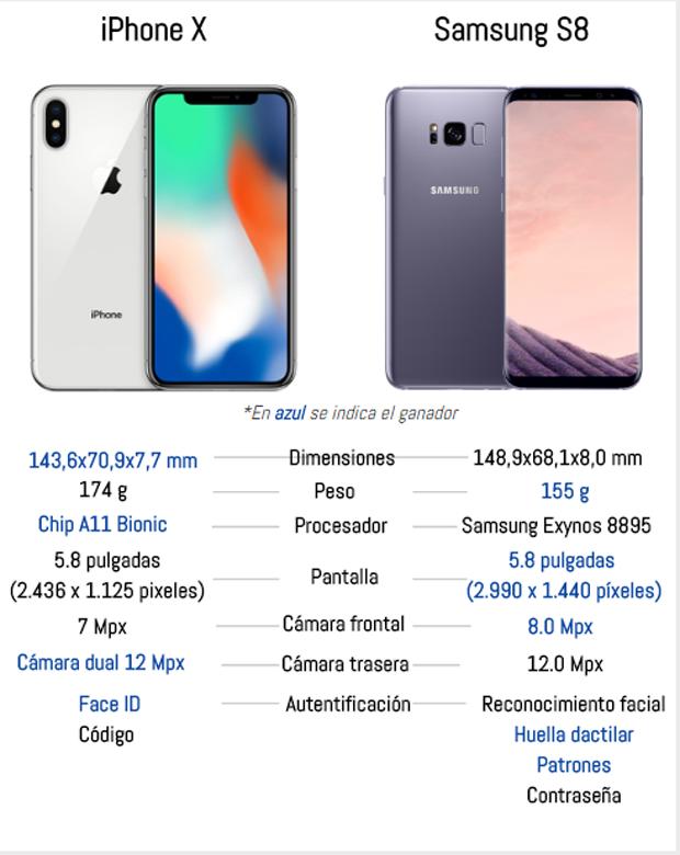 iPhone X vs Samsung Galaxy S8, ¿cuál es mejor?