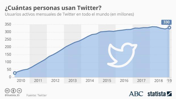 La clave del futuro de Twitter: centrarse en sus usuarios «monetizables»