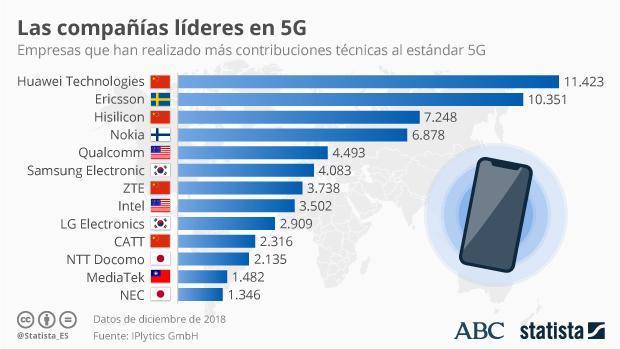 Las empresas que han realizado más contribuciones técnicas al estándar 5G