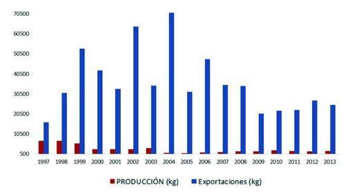 Exportaciones (en azul) y producción (en rojo) de azafrán en España entre 1997 y 2013