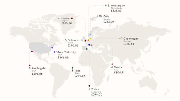 Los diez destinos más caros del mundo, según el análisis de Hoppa